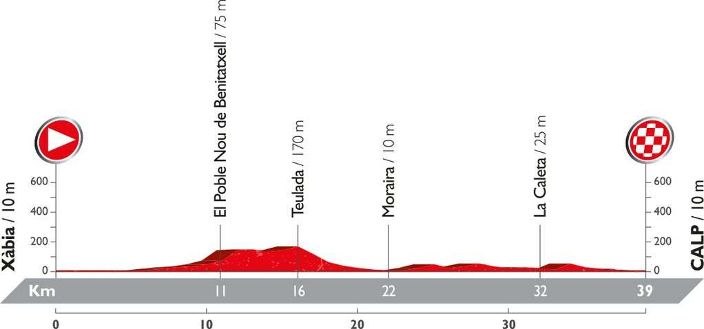 Recorrido y perfil etapa 19 Vuelta 2016 9 de septiembre