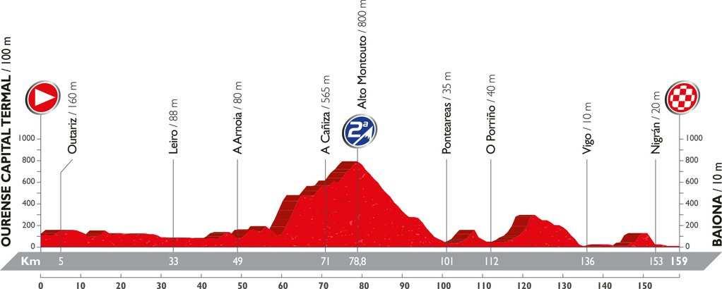 Recorrido y perfil etapa 2 Vuelta 2016 21 de agosto