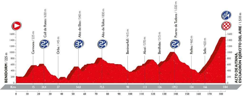 Recorrido y perfil etapa 20 Vuelta 2016 10 de septiembre