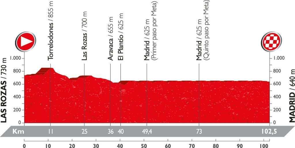 Recorrido y perfil etapa 21 Vuelta 2016 11 de septiembre