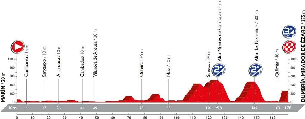 Recorrido y perfil etapa 3 Vuelta 2016 22 de agosto