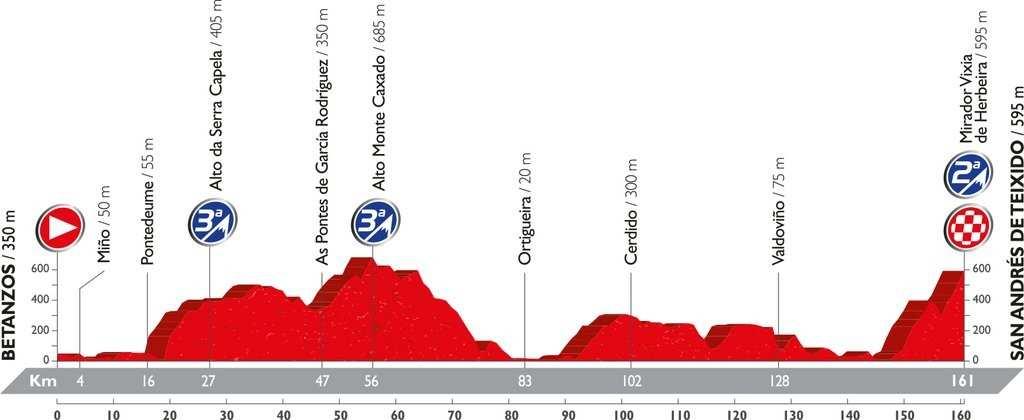 Recorrido y perfil etapa 4 Vuelta 2016 23 de agosto