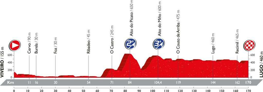 Recorrido y perfil etapa 5 Vuelta 2016 24 de agosto