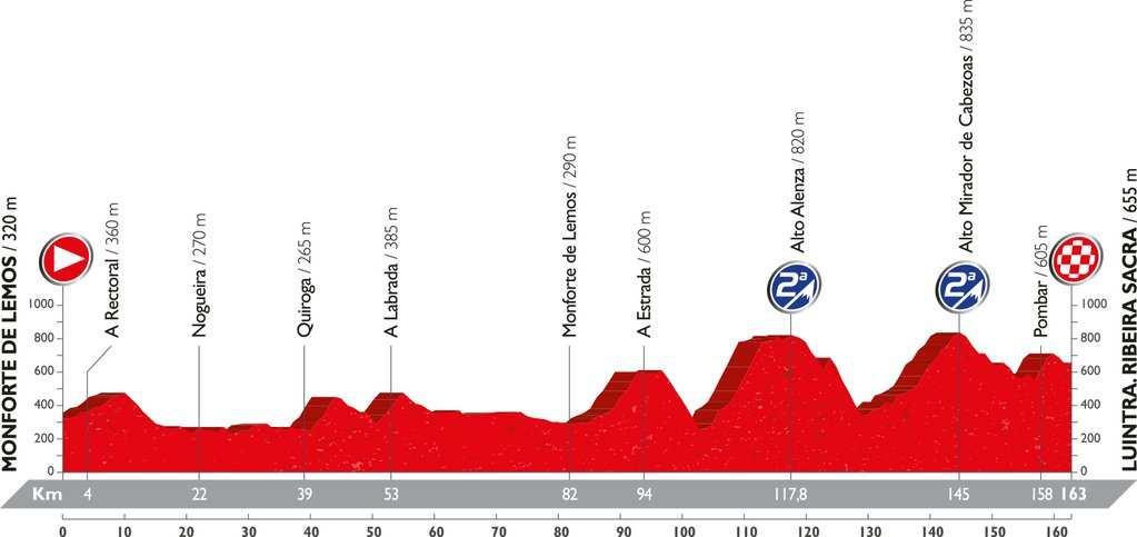 Recorrido y perfil etapa 6 Vuelta 2016 25 de agosto