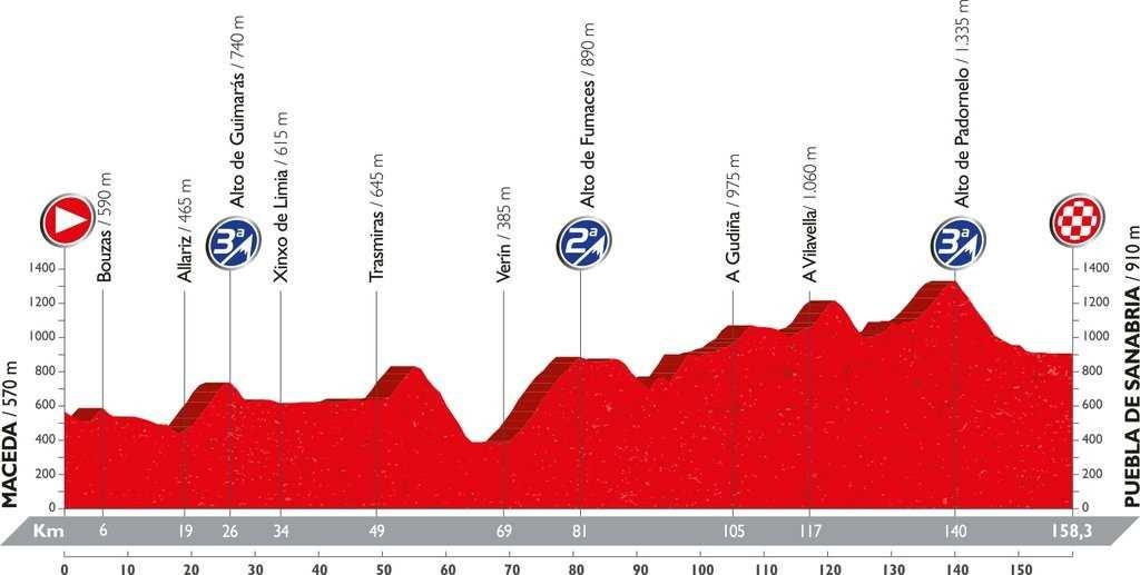 Recorrido y perfil etapa 7 Vuelta 2016 26 de agosto