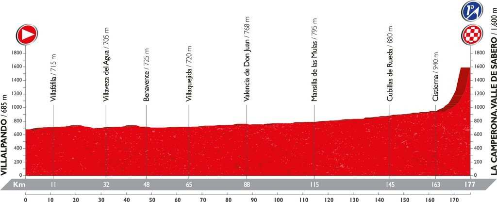 Recorrido y perfil etapa 8 Vuelta 2016 27 de agosto