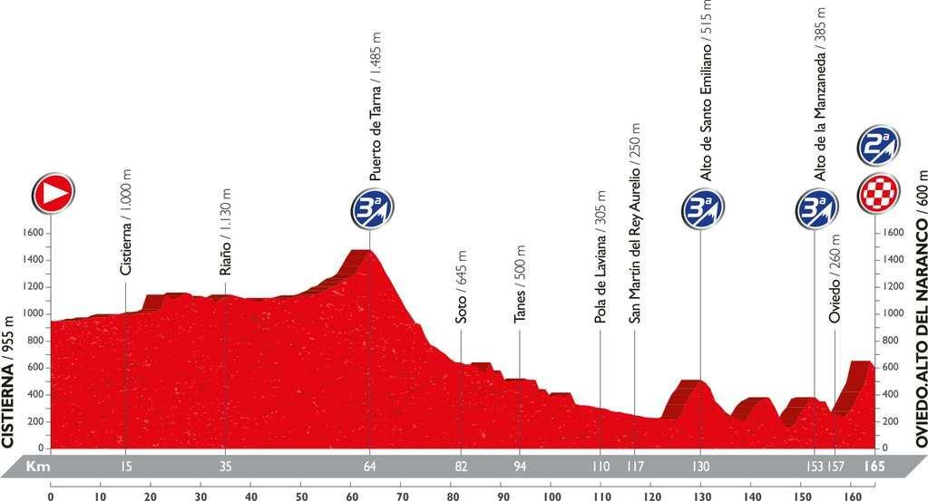 Recorrido y perfil etapa 9 Vuelta 2016 28 de agosto