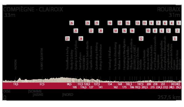 Perfil y recorrido Paris Roubaix 2016