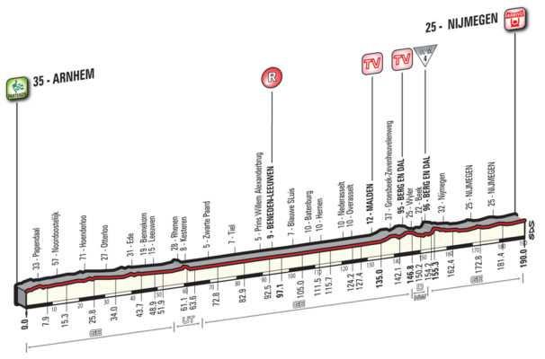 Perfil y recorrido de la etapa 2 del Giro 2016