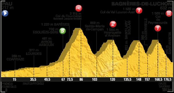 Perfil de la octava etapa del Tour de Francia 2016
