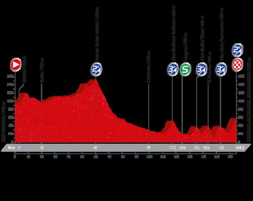 perfil de la Etapa 9 de la Vuelta 2016 entre Cistierna y Oviedo Alto del Naranco