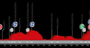 Perfil cuarta etapa Vuelta a España 2016 Betanzos