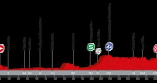 Perfil quinta etapa Vuelta a España 2016