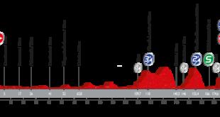 Perfil tercera etapa Vuelta Ciclista a España 2016