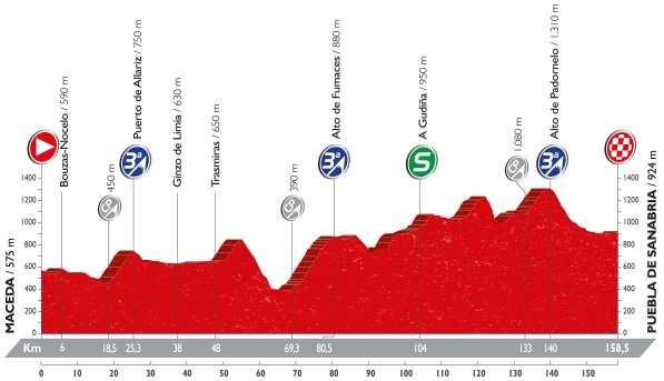 Perfil y recorrido etapa 7 Vuelta Ciclista a España 2016