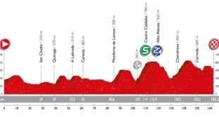 Perfil y recorrido sexta etapa Vuelta Ciclista a España 2016