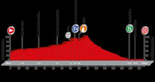 Etapa 16 de la Vuelta: Alcañiz / Peñíscola