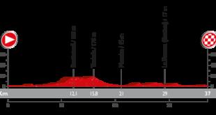 Perfil contrarreloj entre Jávea y Calpe en la Vuelta a España 2016