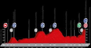 Recorrido etapa 17 de la Vuelta a España 2016 entre Castellón y Mas de la Costa