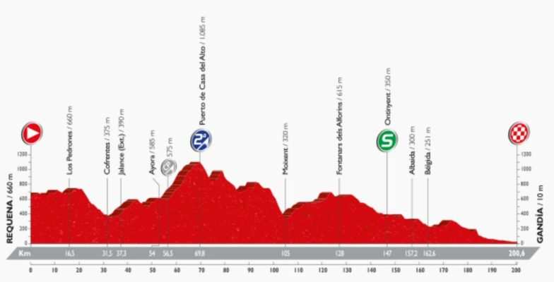 Recorrido etapa 18 de la Vuelta a España 2016 entre Requena y Gandía