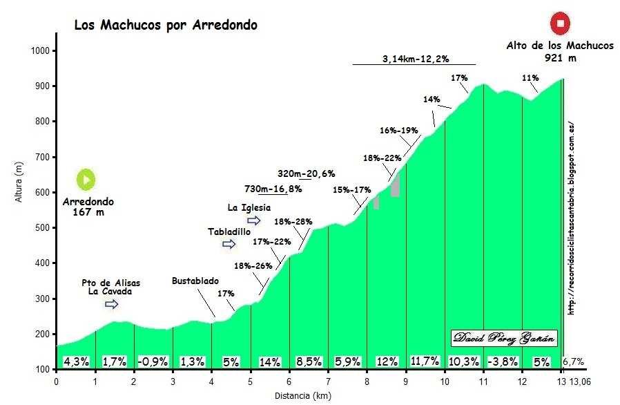 Perfil de Altimetría de la subida a Los Machucos