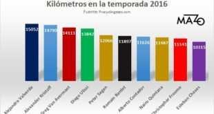 kilometros-ciclistas profesionales en la temporada-2016