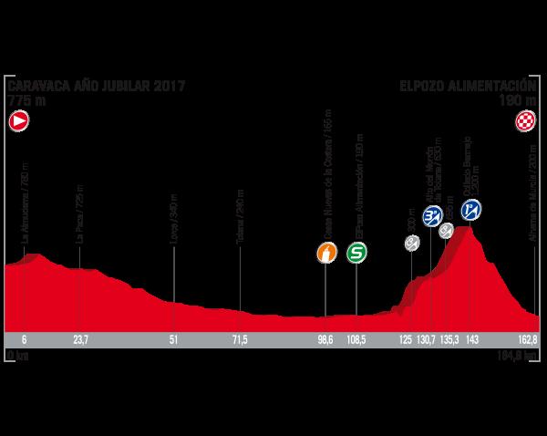 Etapa 10 de La Vuelta 2017 29 de agosto Caravaca El Pozo
