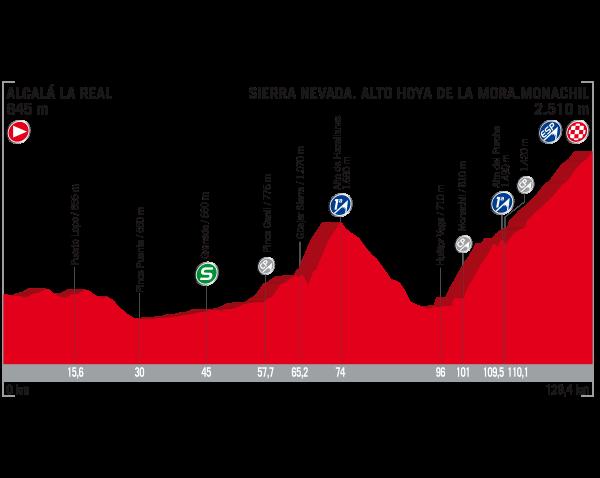 Etapa 15 de La Vuelta 2017 3 de septiembre Alcalá la Real Sierra Nevada