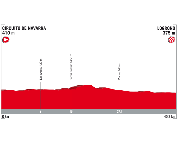 tapa 16 de La Vuelta 2017 5 de septiembre Circuito de Navarra Logroño