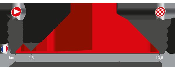 Recorrido La Vuelta 2017 Etapa 1