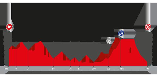 Recorrido La Vuelta 2017 Etapa 10