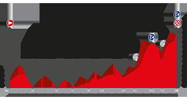 Recorrido La Vuelta 2017 Etapa 11