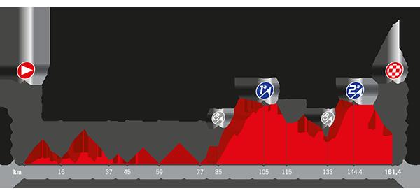 Recorrido La Vuelta 2017 Etapa 12