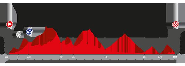 Recorrido La Vuelta 2017 Etapa 13