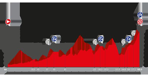 Recorrido La Vuelta 2017 Etapa 14