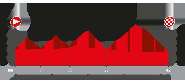Recorrido La Vuelta 2017 Etapa 16