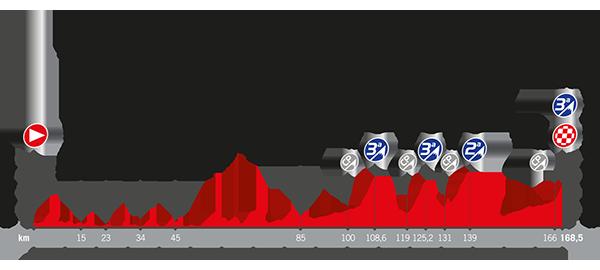 Recorrido La Vuelta 2017 Etapa 18