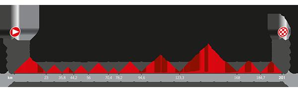 Recorrido La Vuelta 2017 Etapa 2