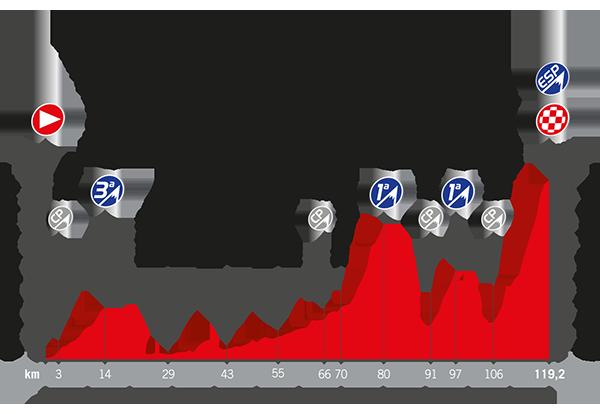Recorrido La Vuelta 2017 Etapa 20