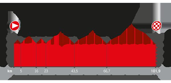 Recorrido La Vuelta 2017 Etapa 21