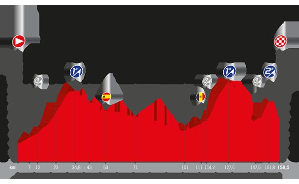Recorrido La Vuelta 2017 Etapa 3