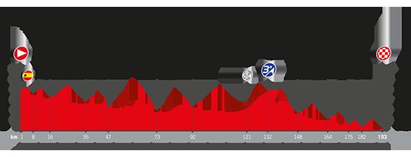 Recorrido La Vuelta 2017 Etapa 4
