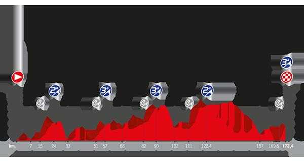 Recorrido La Vuelta 2017 Etapa 5