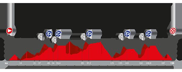 Recorrido La Vuelta 2017 Etapa 6
