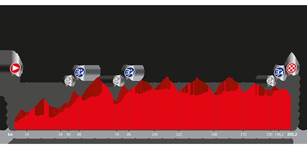 Recorrido La Vuelta 2017 Etapa 7