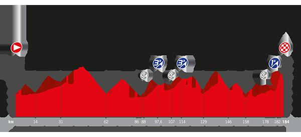 Recorrido La Vuelta 2017 Etapa 8