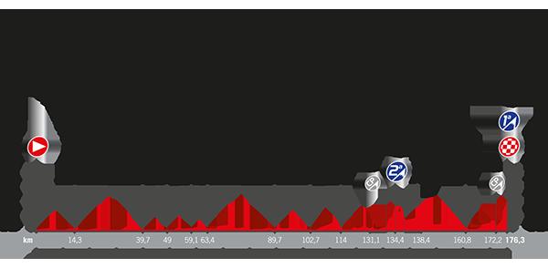 Recorrido La Vuelta 2017 Etapa 9