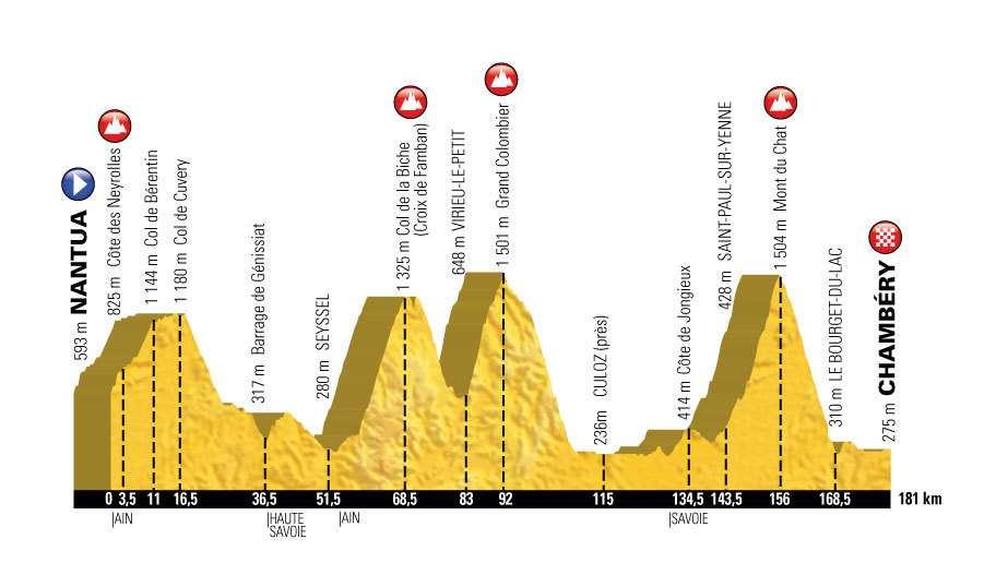 Perfil de la etapa 9 del Tour