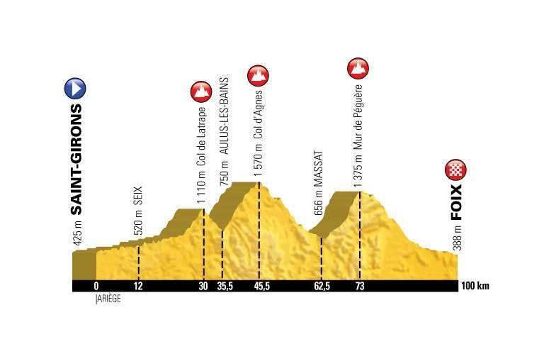 Perfil de la etapa 13