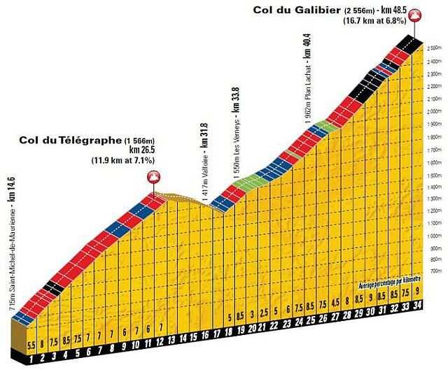 Perfil del Col du Telegraphe y Galibier encadenados